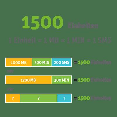 WhatsAll-1500 Option
