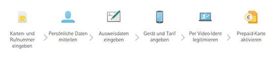 Telekom Karte Aktivieren.Telekom Prepaid Karte Aktivieren So Registrierst Du Deine D1 Sim Karte